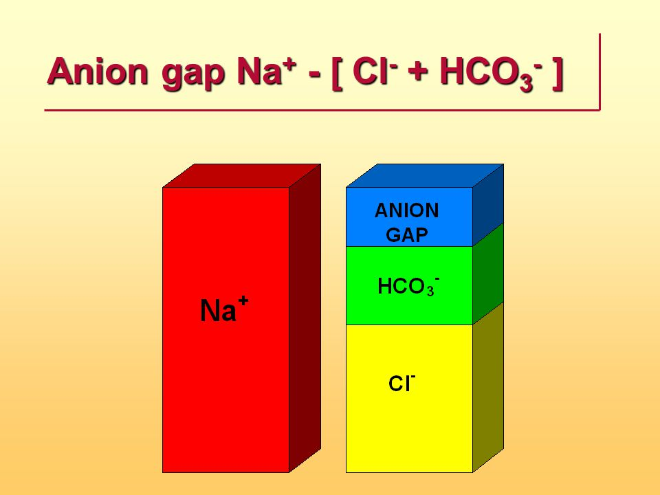 Anion gap Na+ - [ Cl- + HCO3- ]